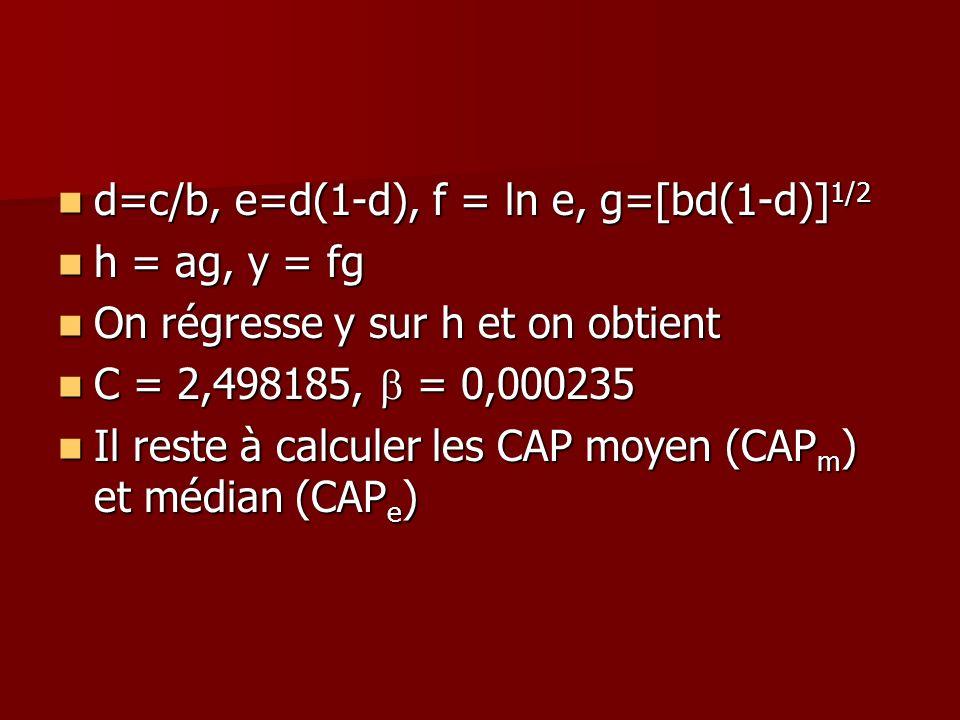 d=c/b, e=d(1-d), f = ln e, g=[bd(1-d)]1/2